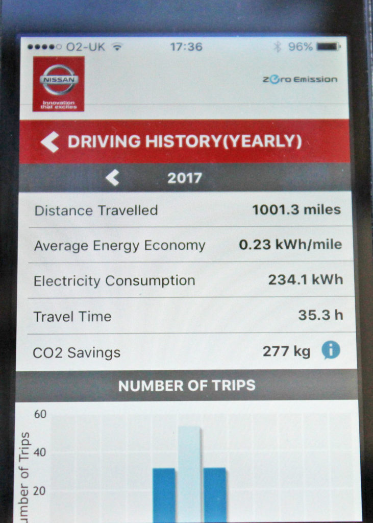 Nissan Leaf Review By Owner