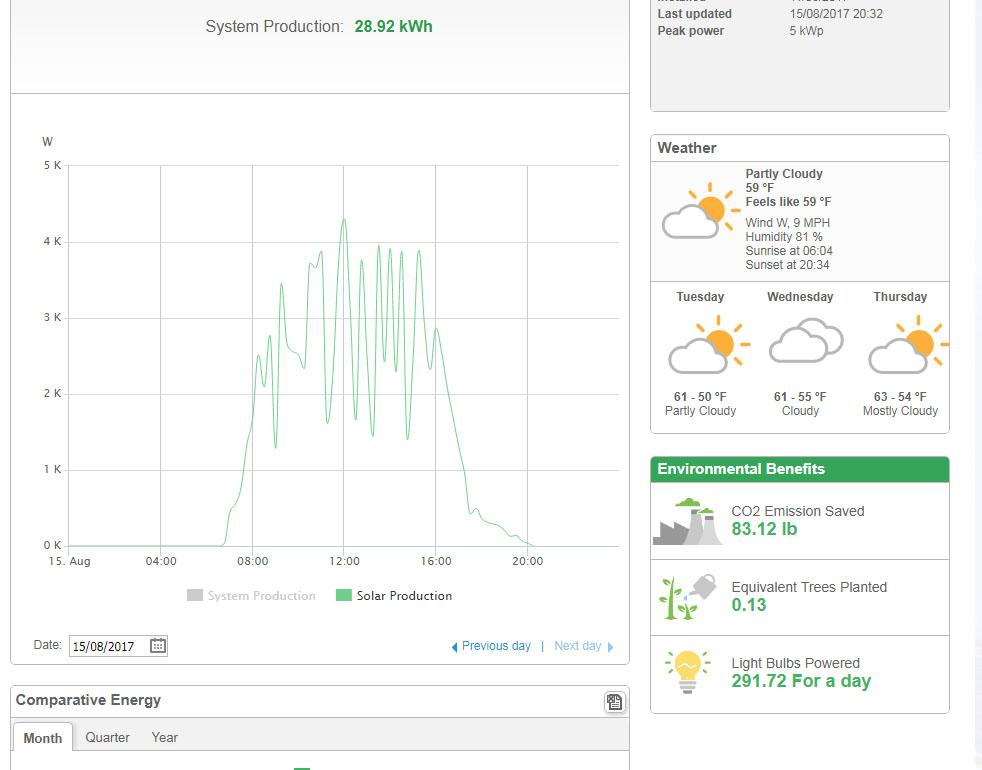 Solar Panels Devon Totnes Energy Plus Nissan Leaf 6
